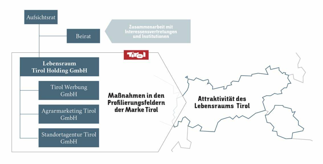 Struktur rund um die Tirol Werbung