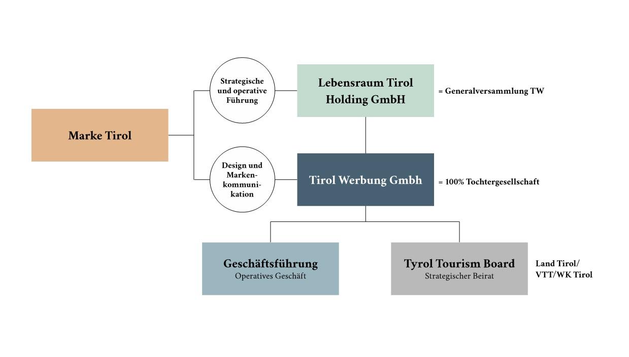 Struktur des TTB
